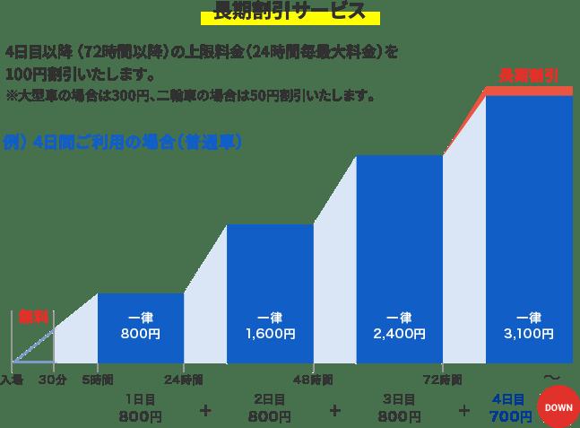 長期割引サービスのグラフ画像
